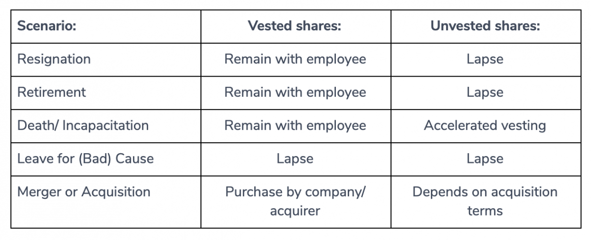 ESOP Scenarios for Leaving the Business