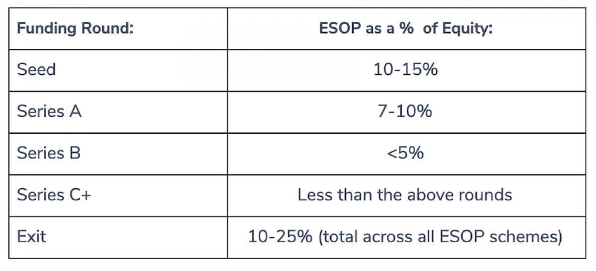 ESOP pool rounds